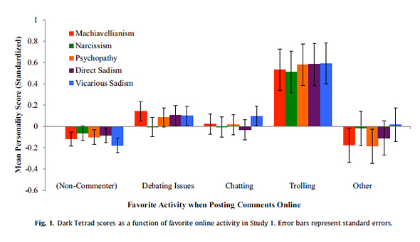 "E.E. Buckels et al, ""Trolls just want to have fun,"" Personality"