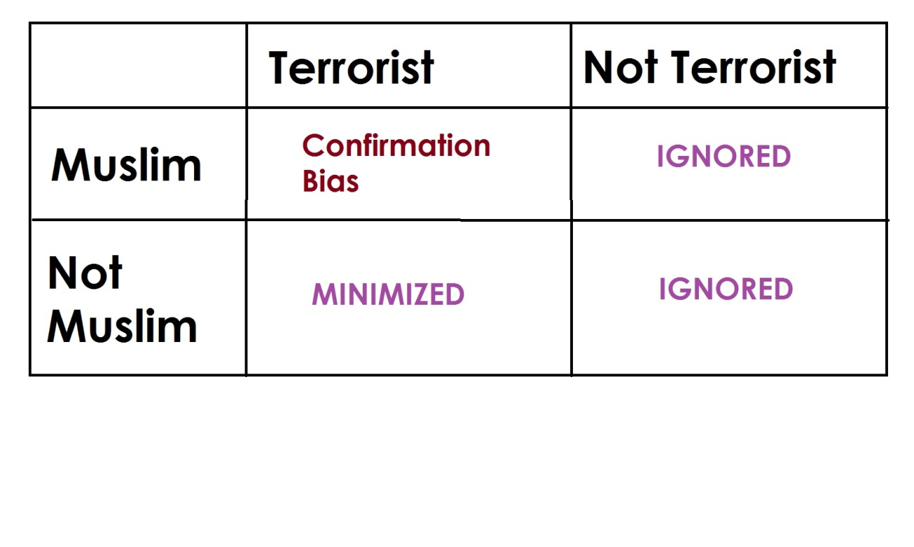 confirmationbias