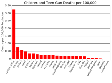 Children_and_teen_gun_death_rate.svg