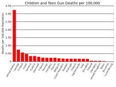 Children_and_teen_gun_death_rate.svg
