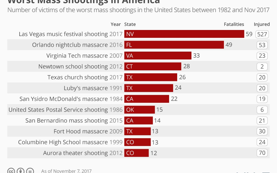 How can we prevent future mass shootings?